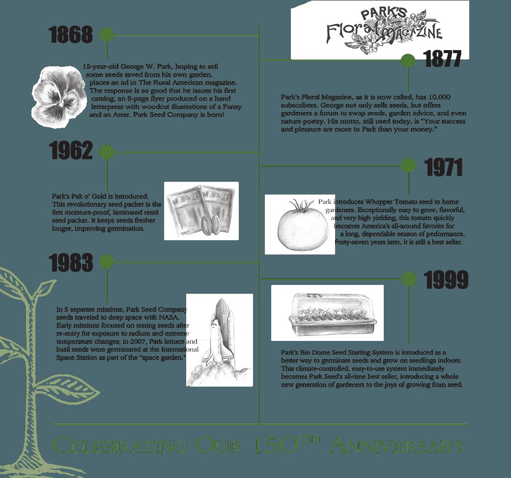 Park Seed Timeline